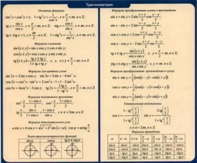 АЛГЕБРА - Все основные формулы и справочные таблицы